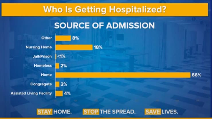 Quem está sendo hospitalizado?